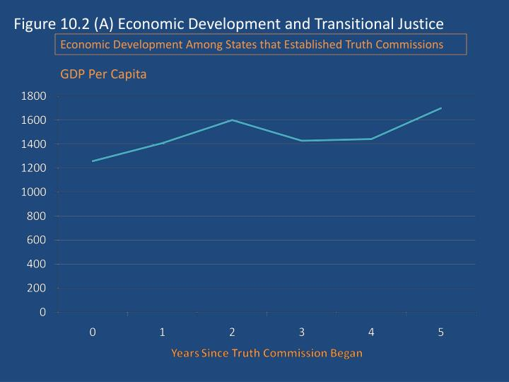 Figure 10.2 (A) Economic Development and Transitional Justice