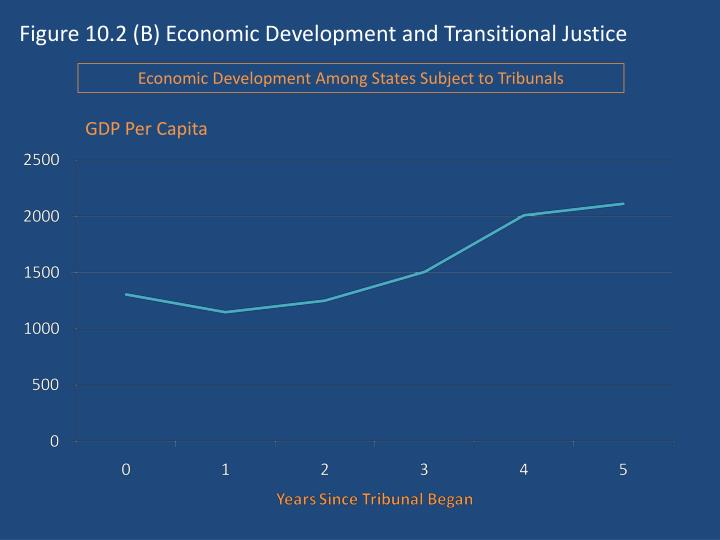 Figure 10.2 (B) Economic Development and Transitional Justice
