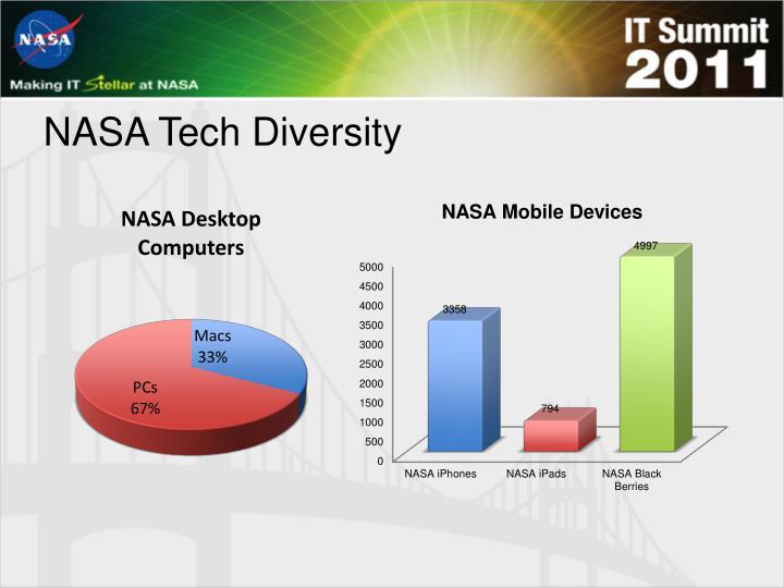 NASA Tech Diversity