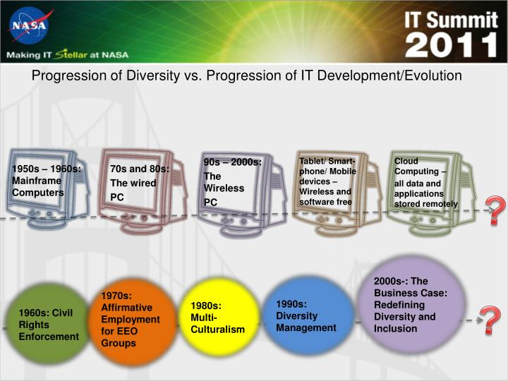 Progression of Diversity vs. Progression of IT Development/Evolution