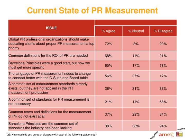 Current State of PR Measurement