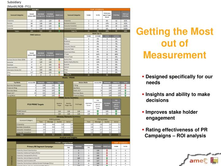 Getting the Most out of Measurement