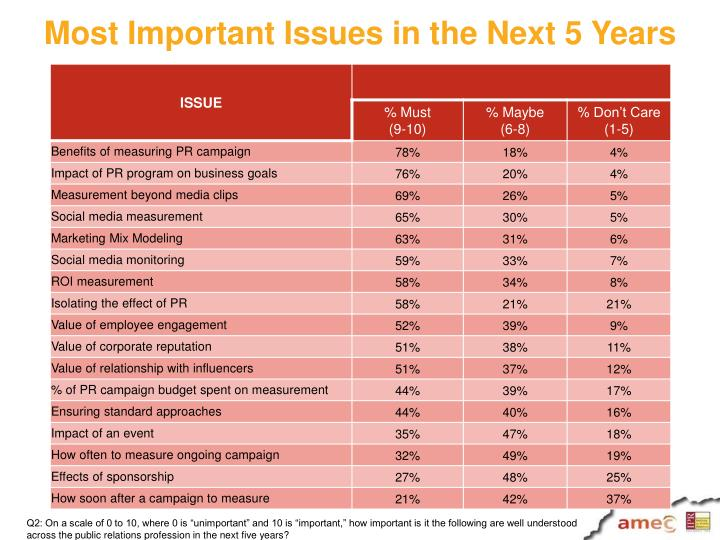 Most Important Issues in the Next 5 Years