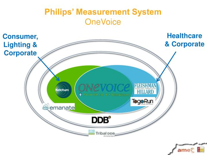 Philips' Measurement System