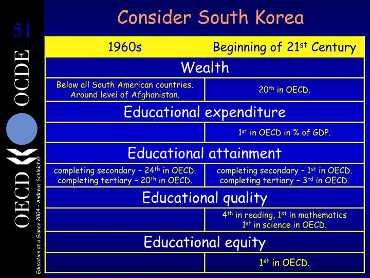Consider South Korea