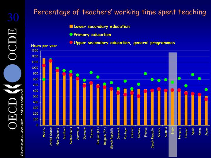 Percentage of teachers' working time spent teaching