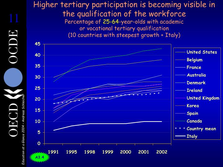 Higher tertiary participation is becoming visible in the qualification of the workforce