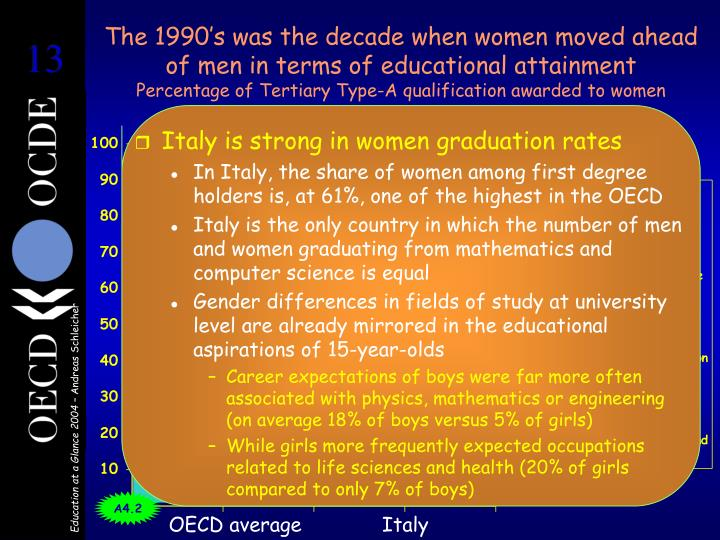 The 1990's was the decade when women moved ahead of men in terms of educational attainment