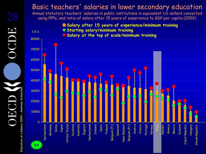 Basic teachers' salaries in lower secondary education