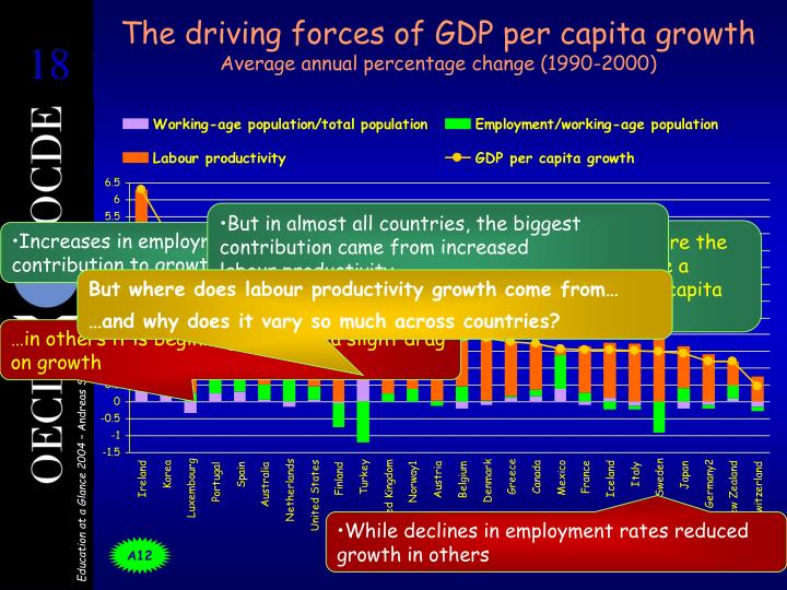 The driving forces of GDP per capita growth