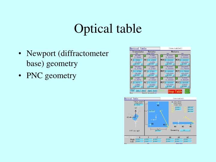 Optical table