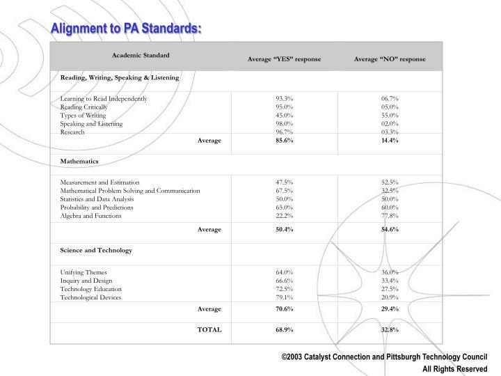 TABLE 3: ACADEMIC STANDARDS ASSESSMENT DATA
