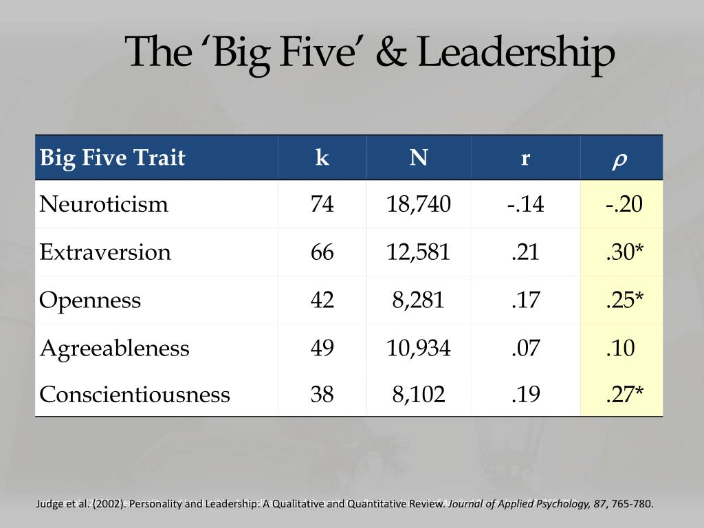 PPT - The Bright and Dark Sides of Leader Traits: A review