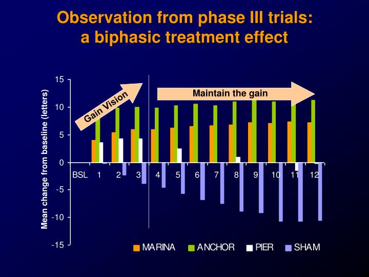 Observation from phase III trials: