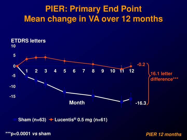PIER: Primary End Point