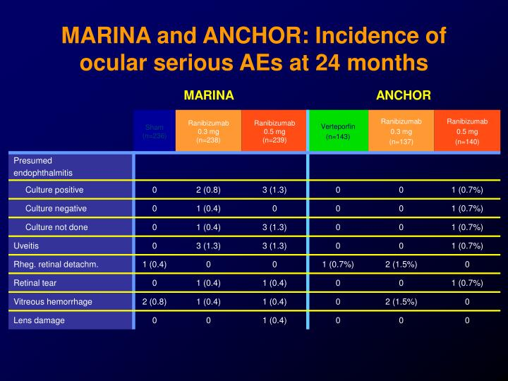 MARINA and ANCHOR: Incidence of
