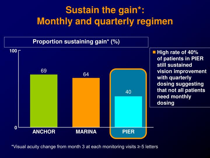 Proportion sustaining gain* (%)
