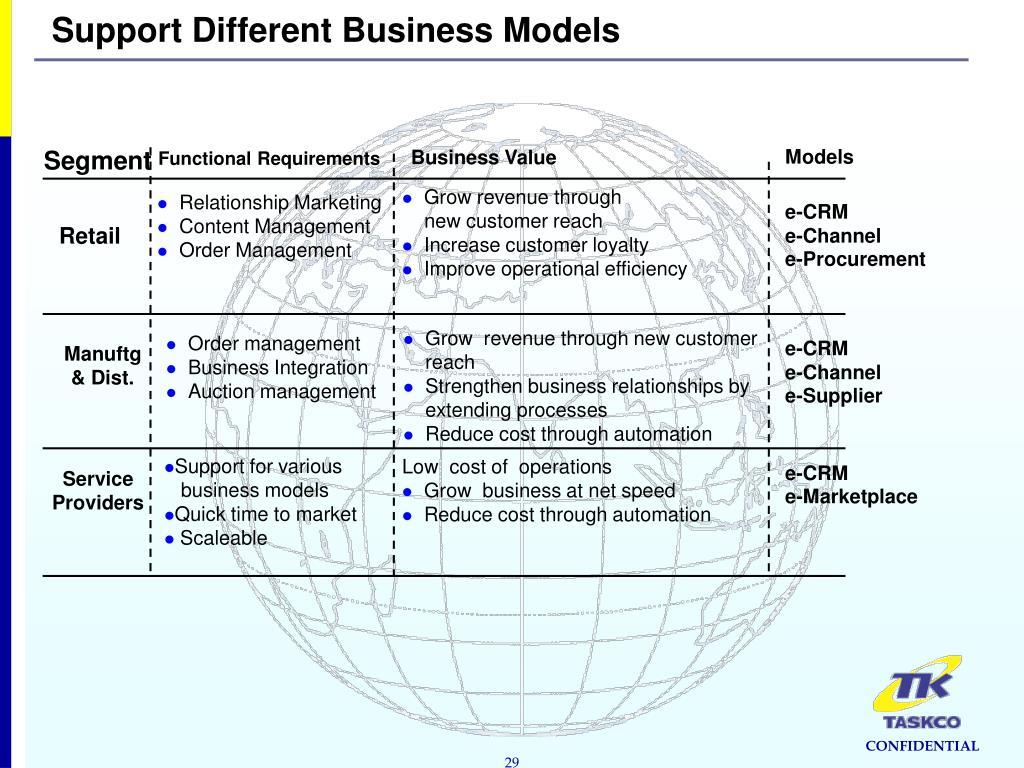 PPT - Extending Customer Relationships Through the Web
