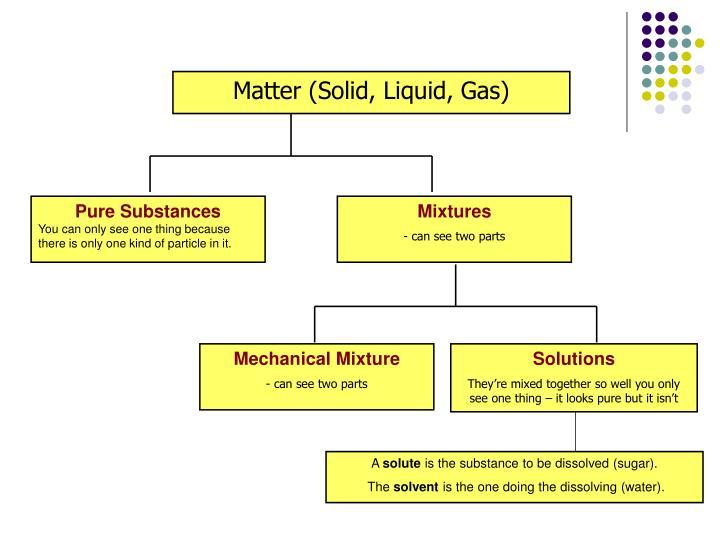 Matter (Solid, Liquid, Gas)