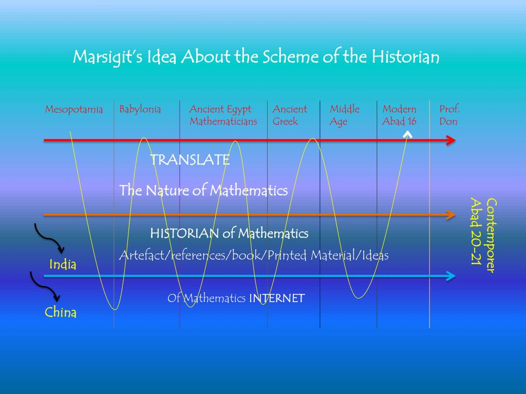 marsigit s idea about the scheme of the historian l.