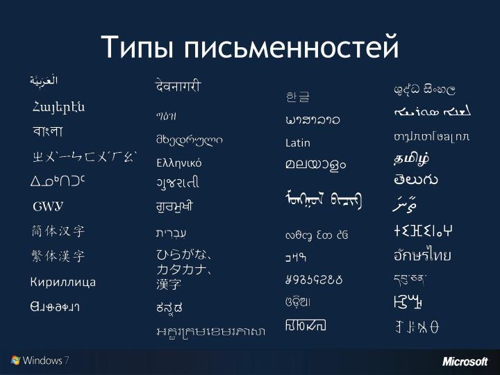 Типы письменностей