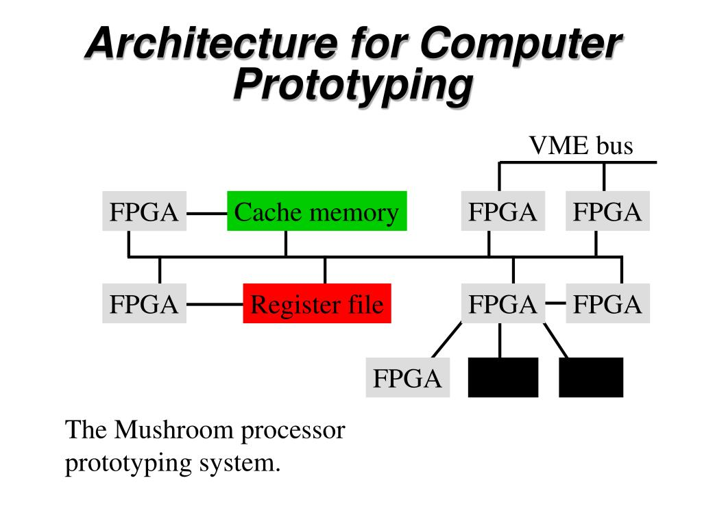 Architecture for Computer Prototyping