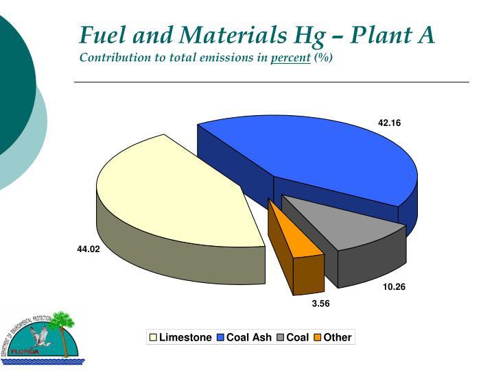 Fuel and Materials Hg – Plant A