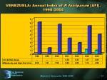 venezuela annual index of p falciparum afi 1998 2004