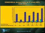 venezuela annual index of p vivax avi 1998 2004