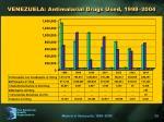 venezuela antimalarial drugs used 1998 2004