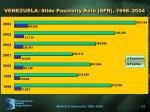 venezuela slide positivity rate spr 1998 2004