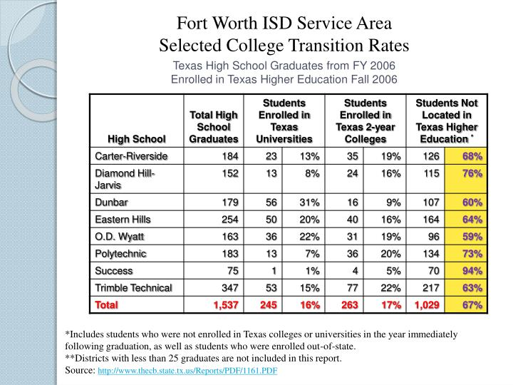 Fort Worth ISD Service Area