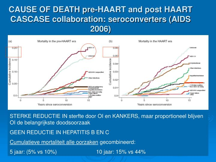 CAUSE OF DEATH pre-HAART and post HAART