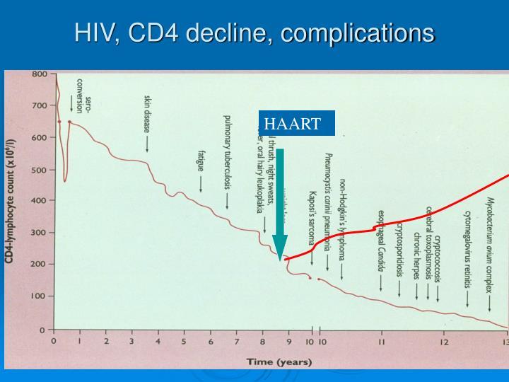 HIV, CD4 decline, complications