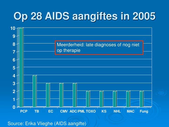 Op 28 AIDS aangiftes in 2005