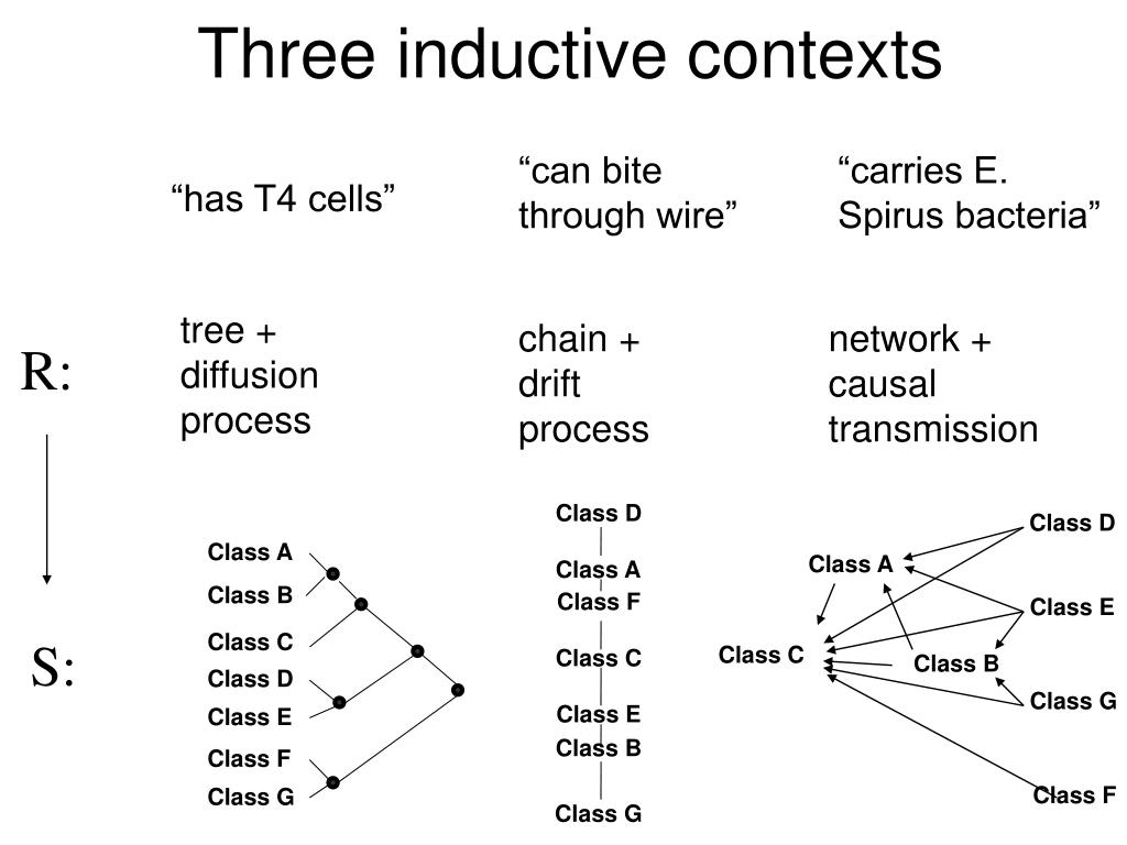 Three inductive contexts