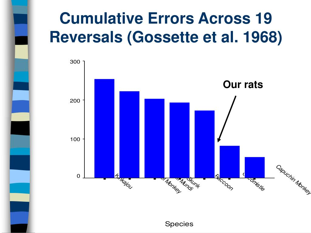 Cumulative Errors Across 19 Reversals (Gossette et al. 1968)
