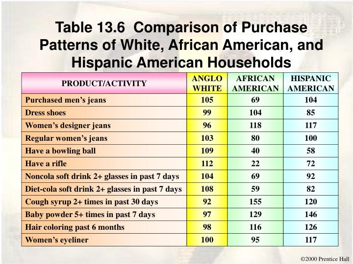 Table 13.6  Comparison of Purchase Patterns of White, African American, and Hispanic American Households