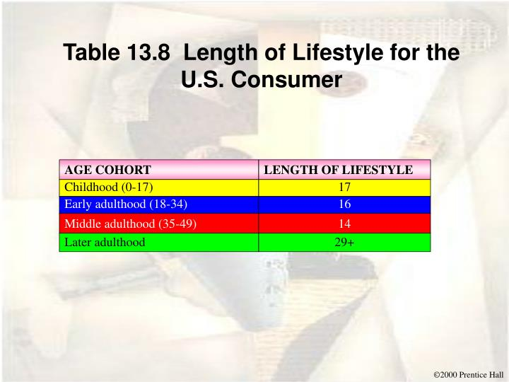 Table 13.8  Length of Lifestyle for the U.S. Consumer