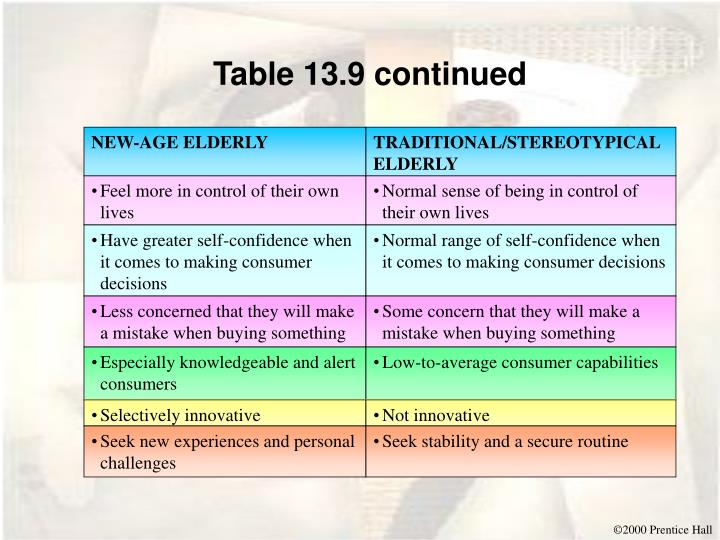Table 13.9 continued