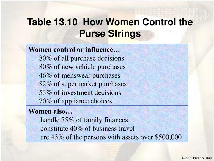 Table 13.10  How Women Control the Purse Strings