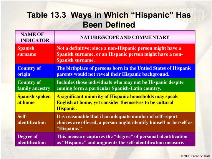 """Table 13.3  Ways in Which """"Hispanic"""" Has Been Defined"""