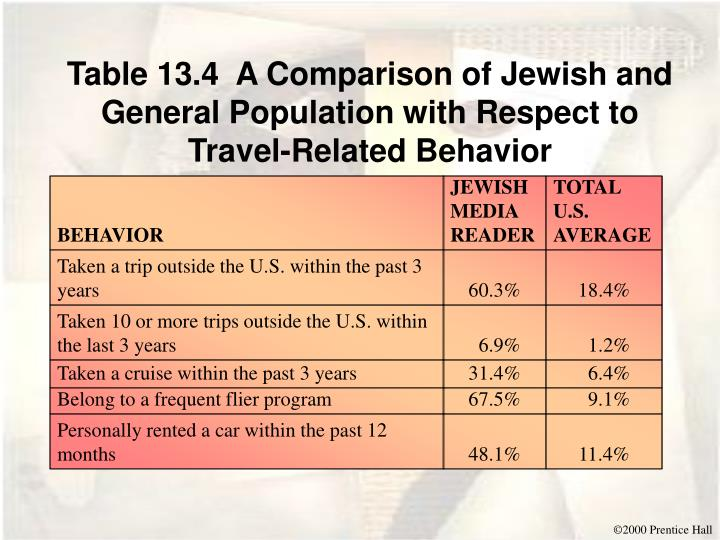 Table 13.4  A Comparison of Jewish and General Population with Respect to Travel-Related Behavior