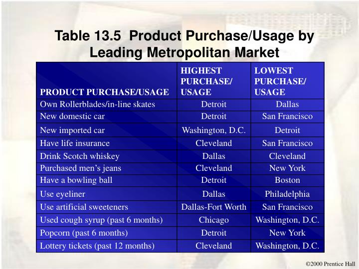 Table 13.5  Product Purchase/Usage by Leading Metropolitan Market