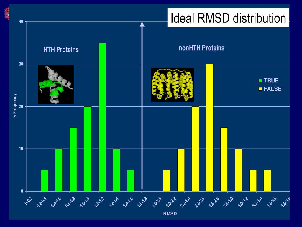 Ideal RMSD distribution