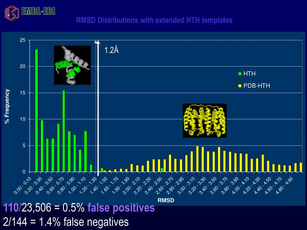 RMSD Distributions with extended HTH templates