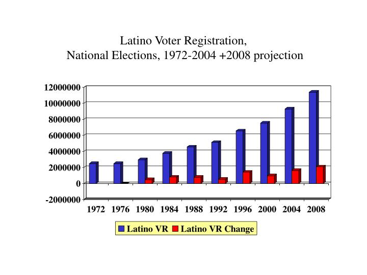 latino voter registration reached - 720×540
