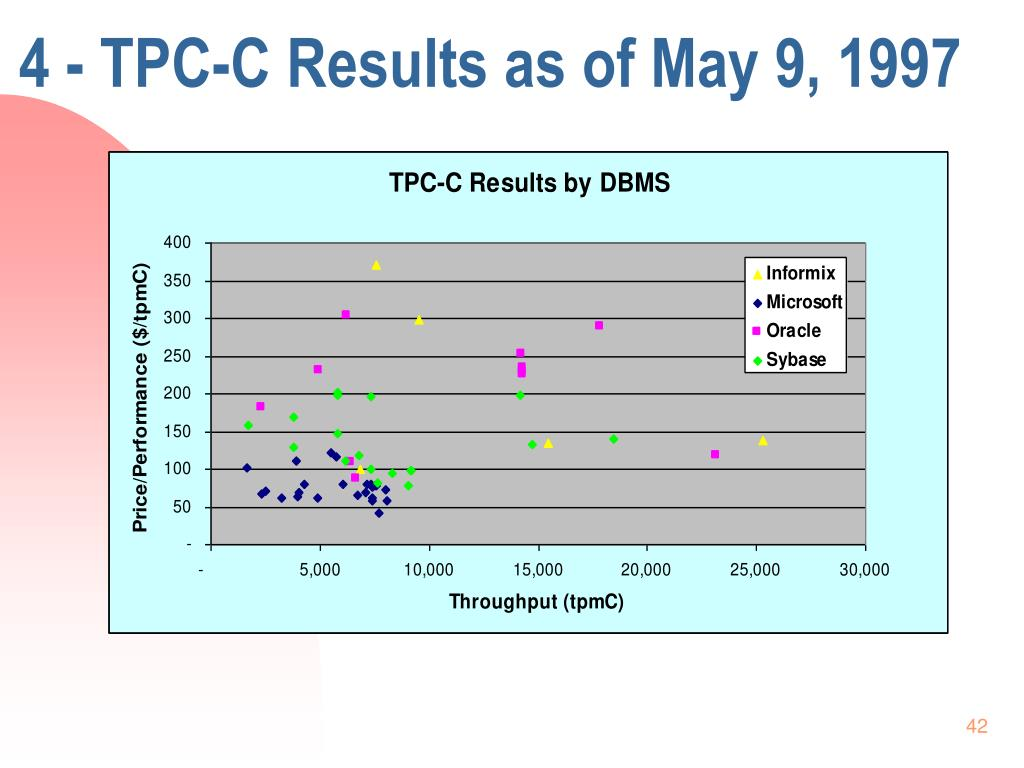 4 - TPC-C Results as of May 9, 1997