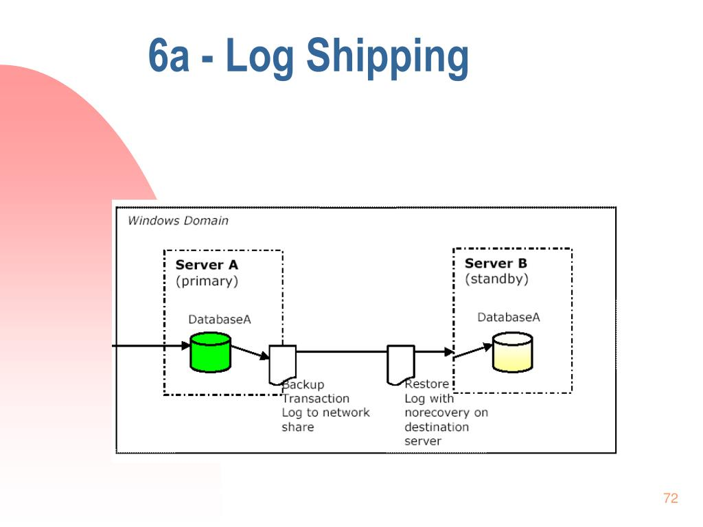 6a - Log Shipping