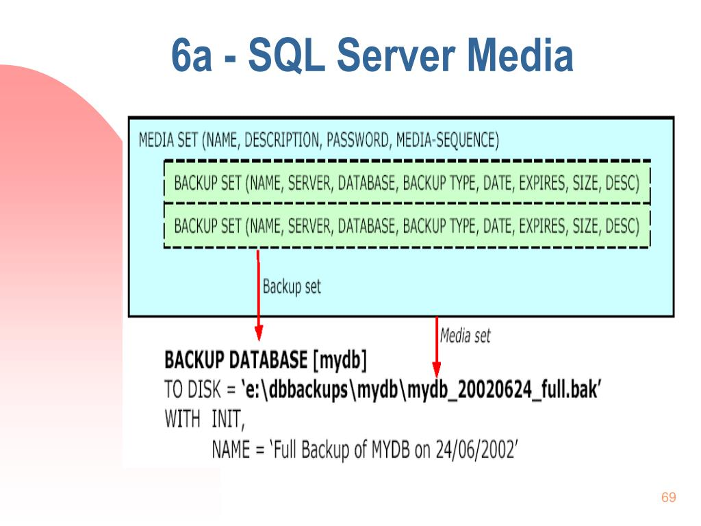6a - SQL Server Media